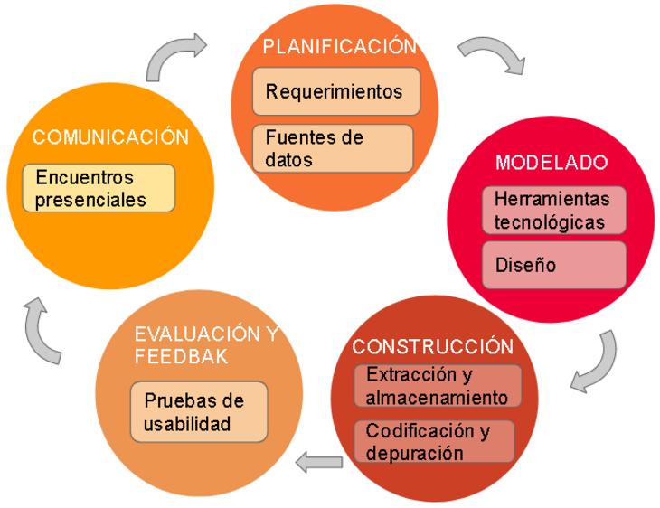 Figura 1. Ciclo de vida del proyecto